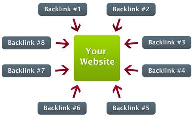 Sumber Backlink Indexer PR 4-10